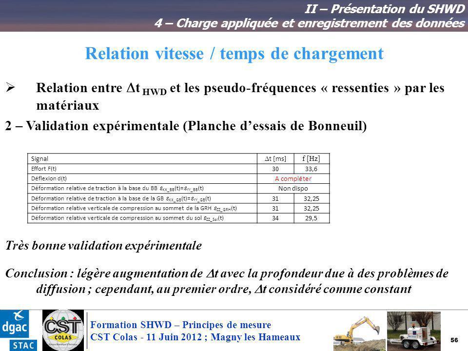 56 Formation SHWD – Principes de mesure CST Colas - 11 Juin 2012 ; Magny les Hameaux Relation vitesse / temps de chargement II – Présentation du SHWD