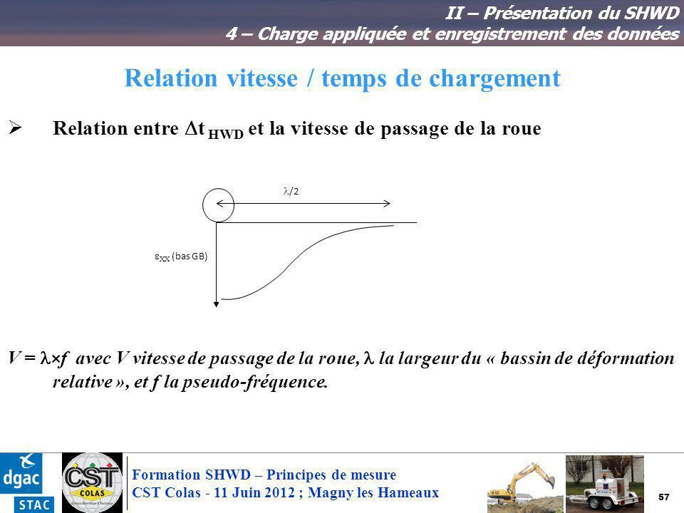 57 Formation SHWD – Principes de mesure CST Colas - 11 Juin 2012 ; Magny les Hameaux Relation vitesse / temps de chargement II – Présentation du SHWD