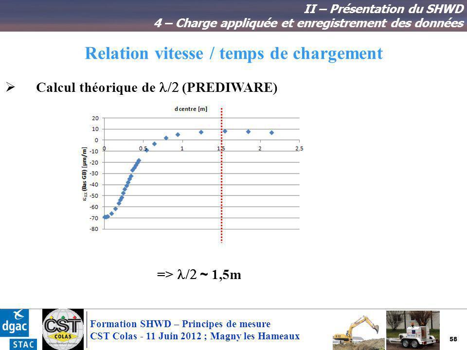 58 Formation SHWD – Principes de mesure CST Colas - 11 Juin 2012 ; Magny les Hameaux Relation vitesse / temps de chargement II – Présentation du SHWD
