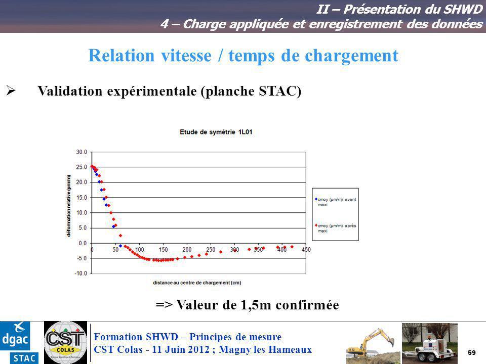 59 Formation SHWD – Principes de mesure CST Colas - 11 Juin 2012 ; Magny les Hameaux Relation vitesse / temps de chargement II – Présentation du SHWD