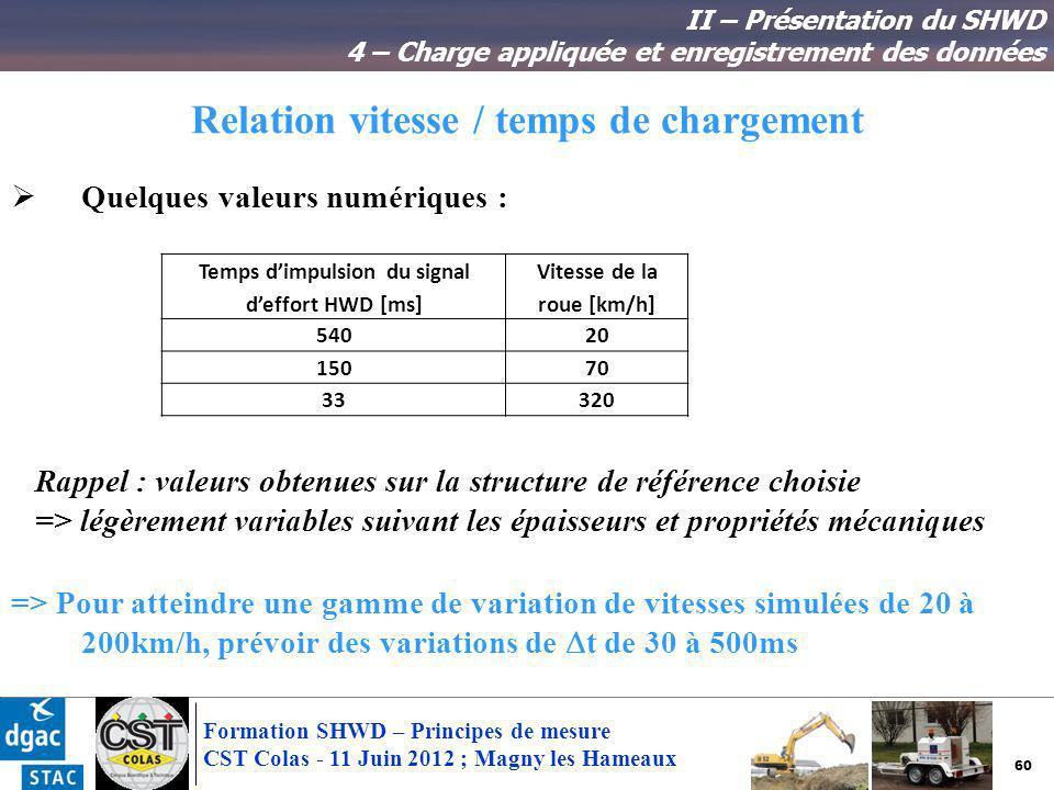 60 Formation SHWD – Principes de mesure CST Colas - 11 Juin 2012 ; Magny les Hameaux Relation vitesse / temps de chargement II – Présentation du SHWD