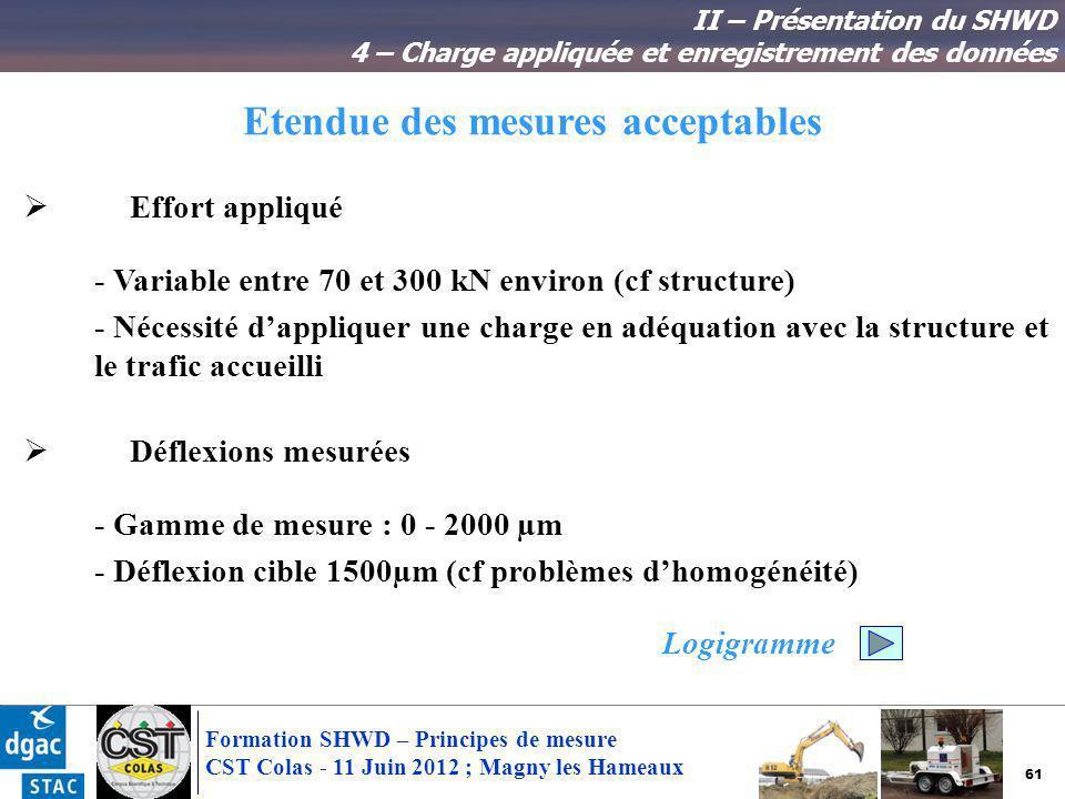 61 Formation SHWD – Principes de mesure CST Colas - 11 Juin 2012 ; Magny les Hameaux Etendue des mesures acceptables II – Présentation du SHWD 4 – Cha