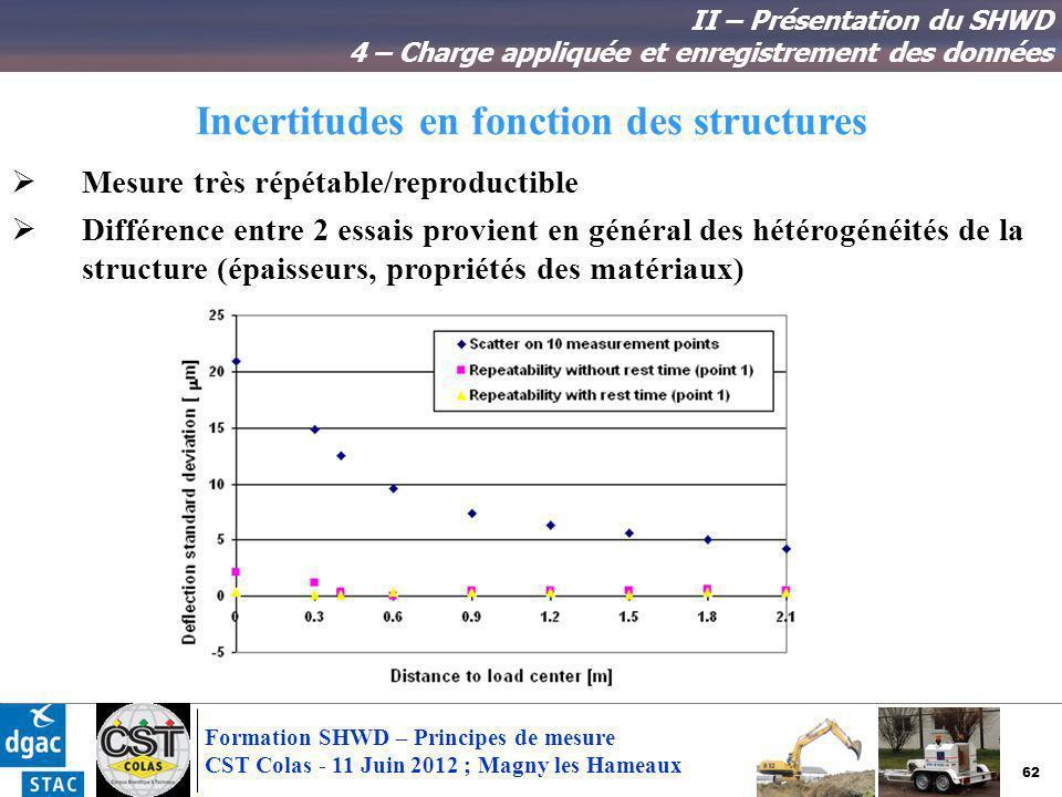 62 Formation SHWD – Principes de mesure CST Colas - 11 Juin 2012 ; Magny les Hameaux Incertitudes en fonction des structures II – Présentation du SHWD