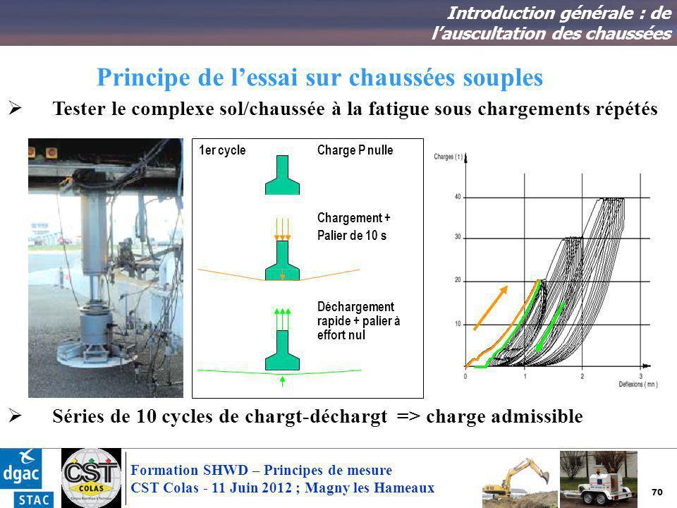 70 Formation SHWD – Principes de mesure CST Colas - 11 Juin 2012 ; Magny les Hameaux Principe de lessai sur chaussées souples Introduction générale :