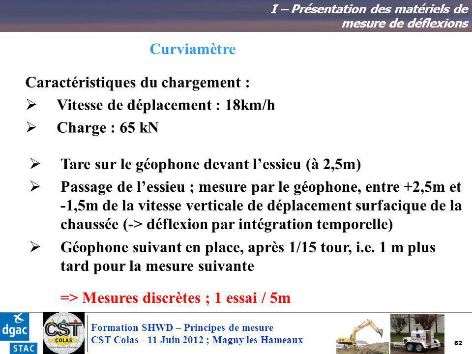 82 Formation SHWD – Principes de mesure CST Colas - 11 Juin 2012 ; Magny les Hameaux I – Présentation des matériels de mesure de déflexions Caractéris