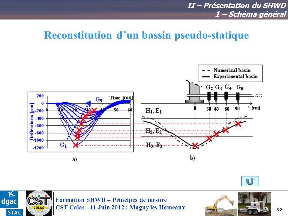 85 Formation SHWD – Principes de mesure CST Colas - 11 Juin 2012 ; Magny les Hameaux Reconstitution dun bassin pseudo-statique r II – Présentation du