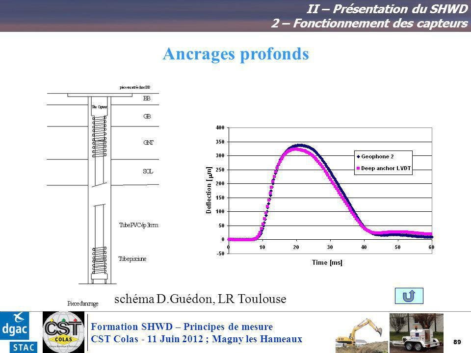 89 Formation SHWD – Principes de mesure CST Colas - 11 Juin 2012 ; Magny les Hameaux Ancrages profonds II – Présentation du SHWD 2 – Fonctionnement de