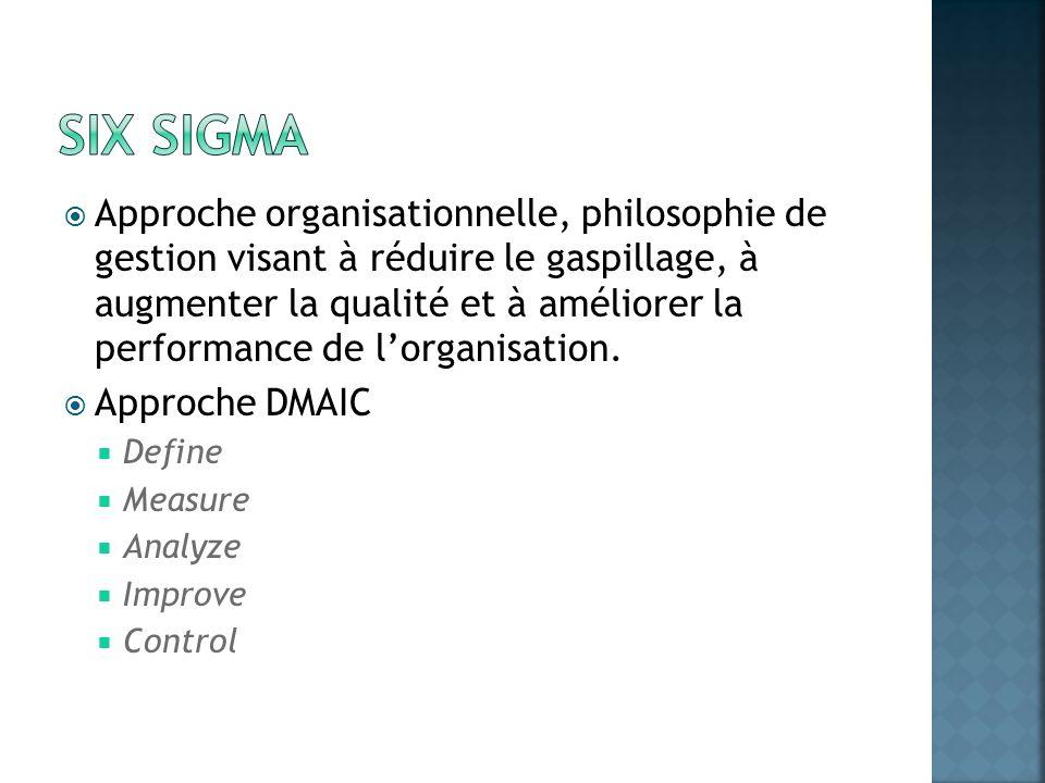 Approche organisationnelle, philosophie de gestion visant à réduire le gaspillage, à augmenter la qualité et à améliorer la performance de lorganisati
