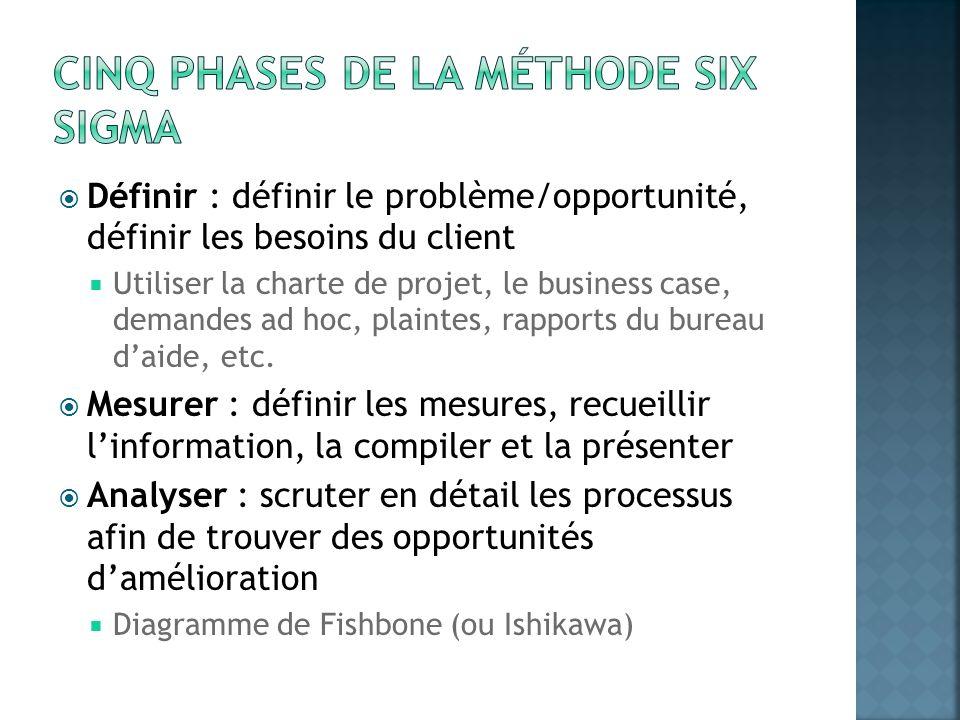 Définir : définir le problème/opportunité, définir les besoins du client Utiliser la charte de projet, le business case, demandes ad hoc, plaintes, ra