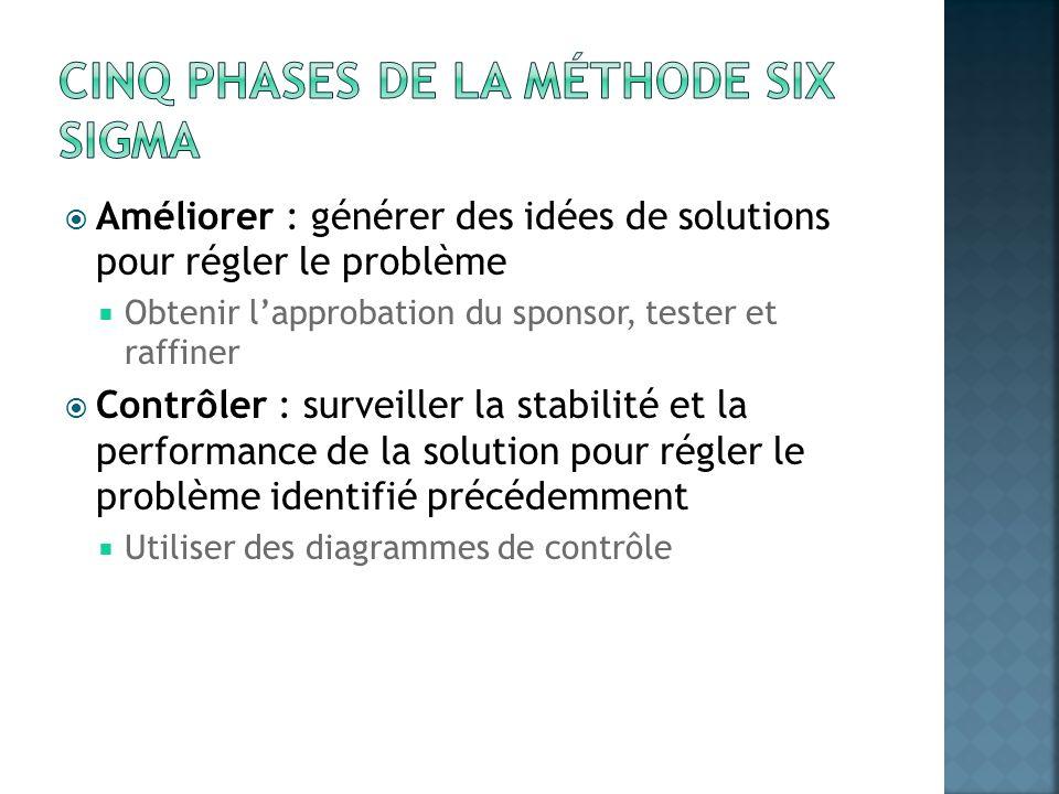 Améliorer : générer des idées de solutions pour régler le problème Obtenir lapprobation du sponsor, tester et raffiner Contrôler : surveiller la stabi