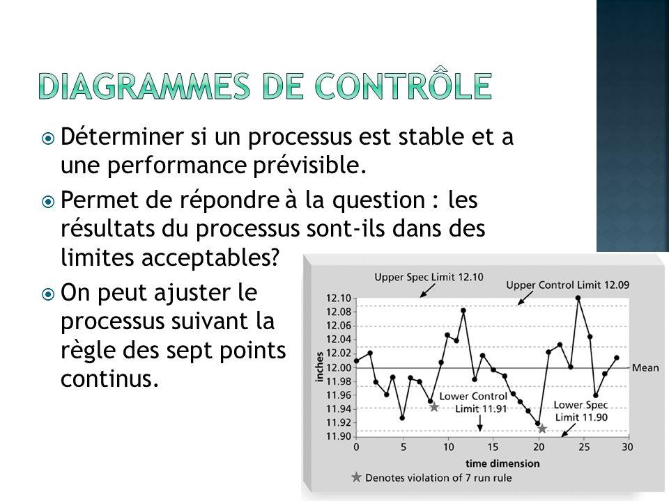 Déterminer si un processus est stable et a une performance prévisible. Permet de répondre à la question : les résultats du processus sont-ils dans des