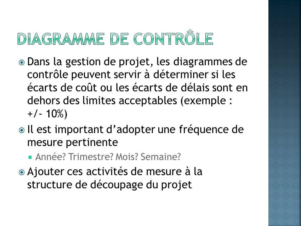 Dans la gestion de projet, les diagrammes de contrôle peuvent servir à déterminer si les écarts de coût ou les écarts de délais sont en dehors des lim