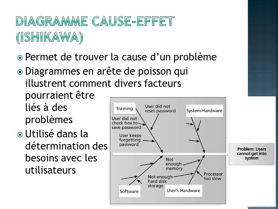 Permet de trouver la cause dun problème Diagrammes en arête de poisson qui illustrent comment divers facteurs pourraient être liés à des problèmes Uti