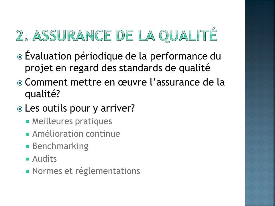 Évaluation périodique de la performance du projet en regard des standards de qualité Comment mettre en œuvre lassurance de la qualité? Les outils pour