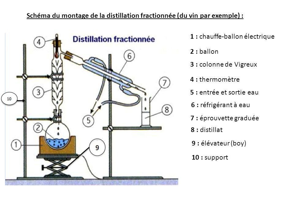 Schéma du montage de la distillation fractionnée (du vin par exemple) : 1 : chauffe-ballon électrique 2 : ballon 3 : colonne de Vigreux 4 : thermomètre 5 : entrée et sortie eau 6 : réfrigérant à eau 7 : éprouvette graduée 8 : distillat 9 : élévateur (boy) 10 : support