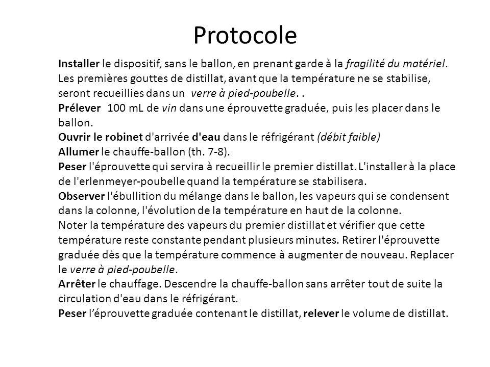 Protocole Installer le dispositif, sans le ballon, en prenant garde à la fragilité du matériel. Les premières gouttes de distillat, avant que la tempé