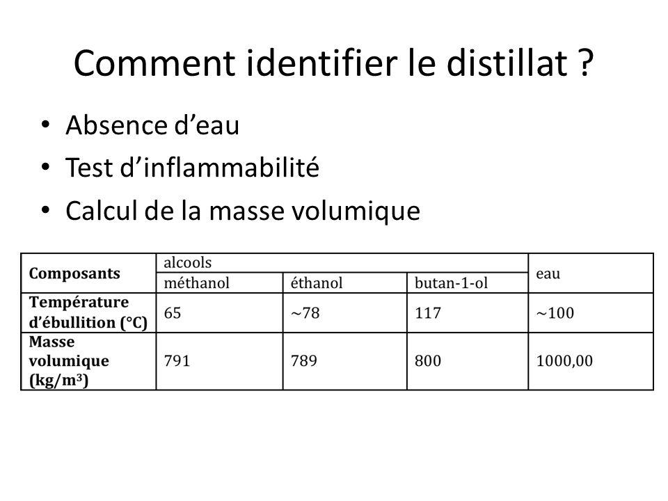 Absence deau Test dinflammabilité Calcul de la masse volumique