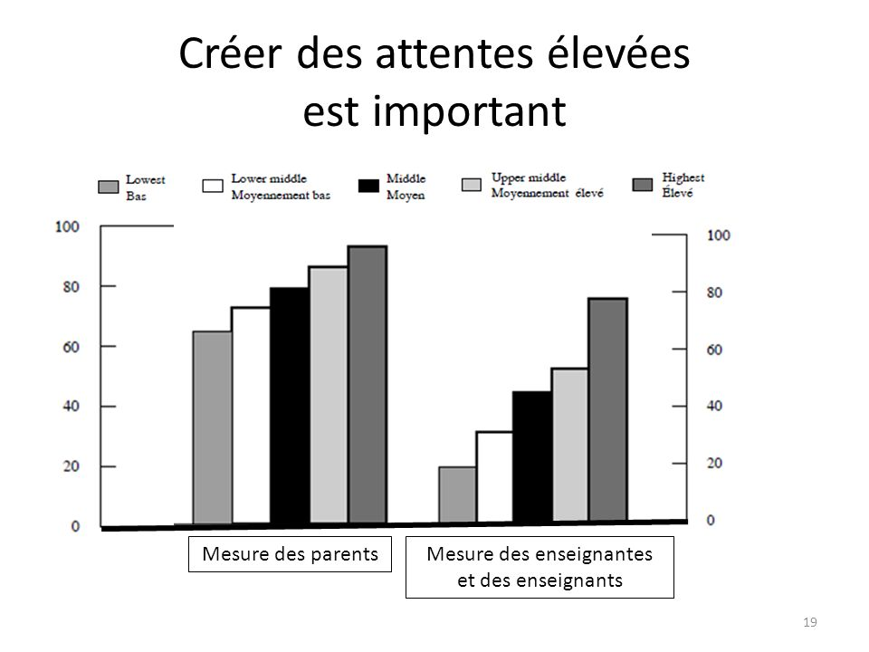 Créer des attentes élevées est important Mesure des parentsMesure des enseignantes et des enseignants 19