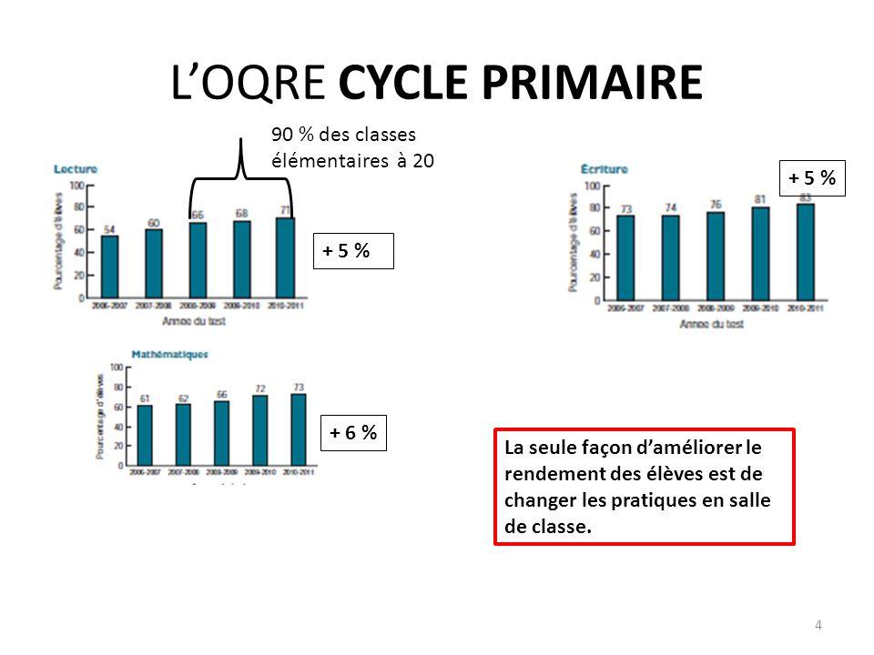 LOQRE CYCLE PRIMAIRE 90 % des classes élémentaires à 20 + 5 % + 6 % La seule façon daméliorer le rendement des élèves est de changer les pratiques en