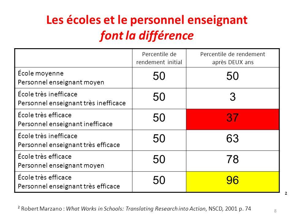Les écoles et le personnel enseignant font la différence Percentile de rendement initial Percentile de rendement après DEUX ans École moyenne Personne