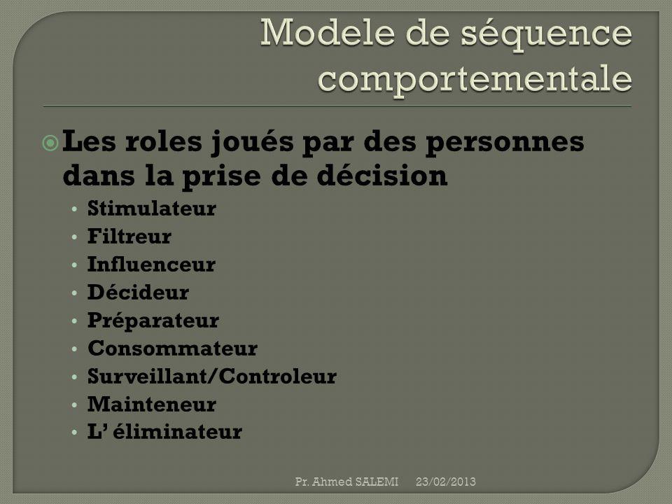 Les roles joués par des personnes dans la prise de décision Stimulateur Filtreur Influenceur Décideur Préparateur Consommateur Surveillant/Controleur