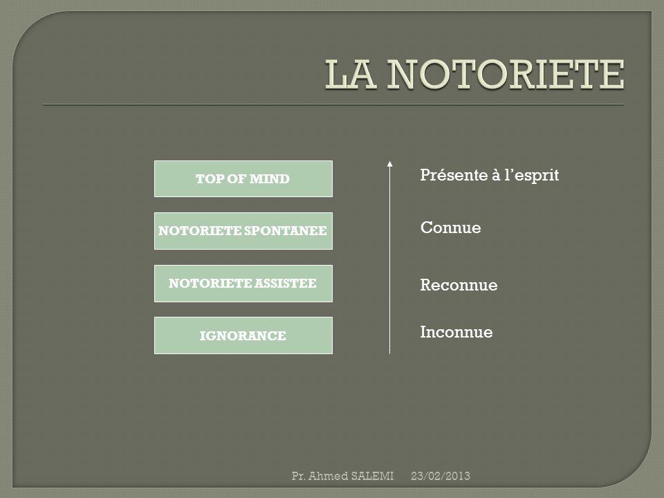 TOP OF MIND NOTORIETE SPONTANEE NOTORIETE ASSISTEE IGNORANCE Présente à lesprit Connue Reconnue Inconnue 23/02/2013Pr. Ahmed SALEMI