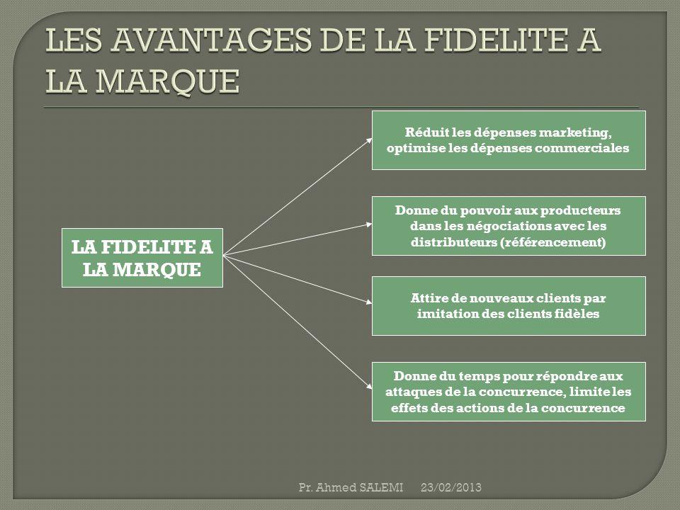 LA FIDELITE A LA MARQUE Réduit les dépenses marketing, optimise les dépenses commerciales Donne du pouvoir aux producteurs dans les négociations avec