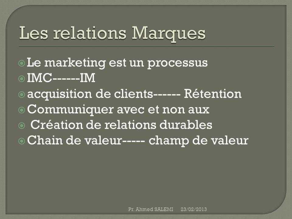 Le marketing est un processus IMC------IM acquisition de clients------ Rétention Communiquer avec et non aux Création de relations durables Chain de v