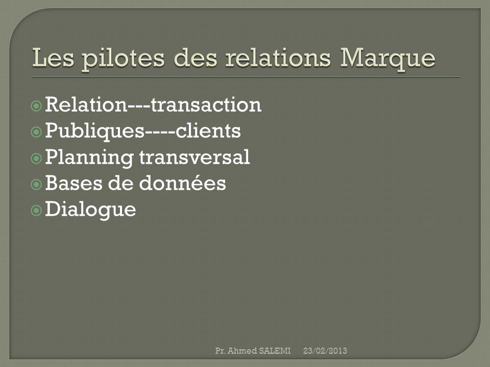 Relation---transaction Publiques----clients Planning transversal Bases de données Dialogue 23/02/2013Pr. Ahmed SALEMI