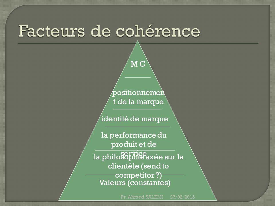 positionnemen t de la marque la performance du produit et de service la philosophie axée sur la clientèle (send to competitor ?) Valeurs (constantes)