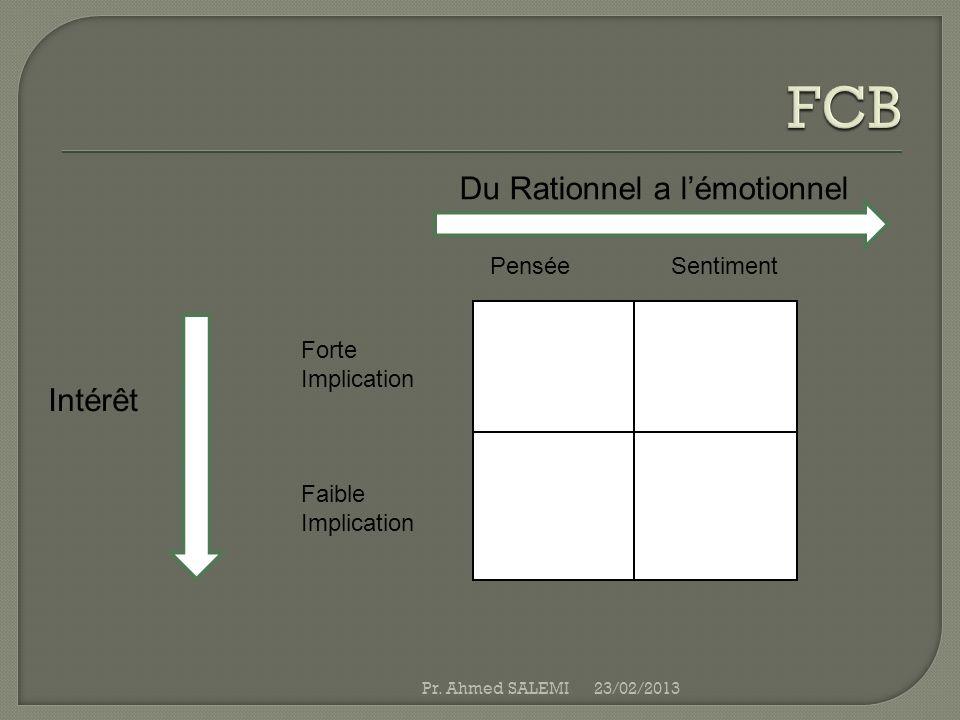 Du Rationnel a lémotionnel 23/02/2013Pr. Ahmed SALEMI Intérêt Forte Implication Faible Implication Pensée Sentiment