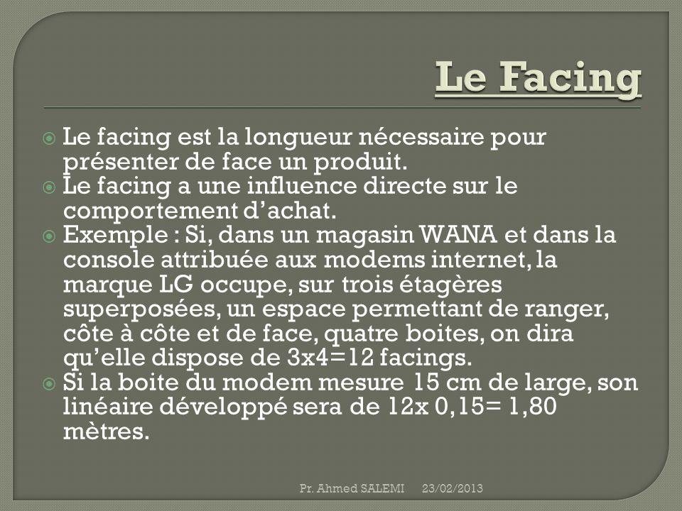Le facing est la longueur nécessaire pour présenter de face un produit. Le facing a une influence directe sur le comportement dachat. Exemple : Si, da