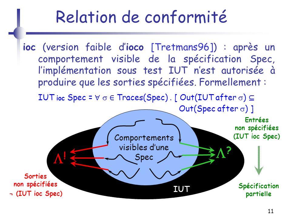 11 Relation de conformité ioc (version faible dioco [Tretmans96]) : après un comportement visible de la spécification Spec, limplémentation sous test