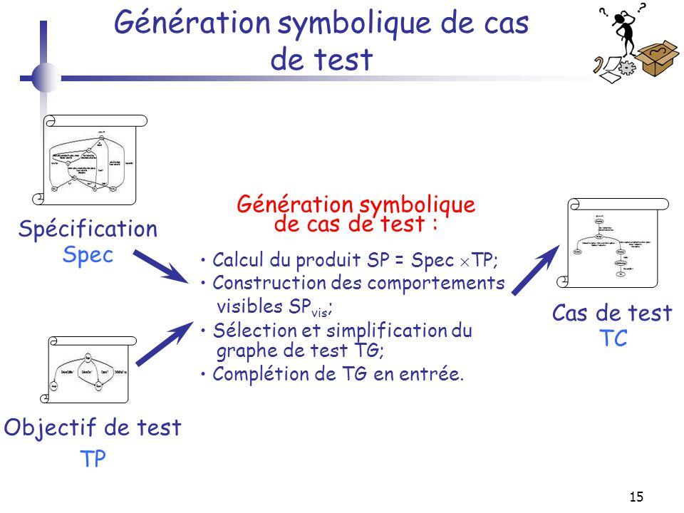 15 Génération symbolique de cas de test Objectif de test TP Cas de test TC Spécification Spec Génération symbolique de cas de test : Calcul du produit