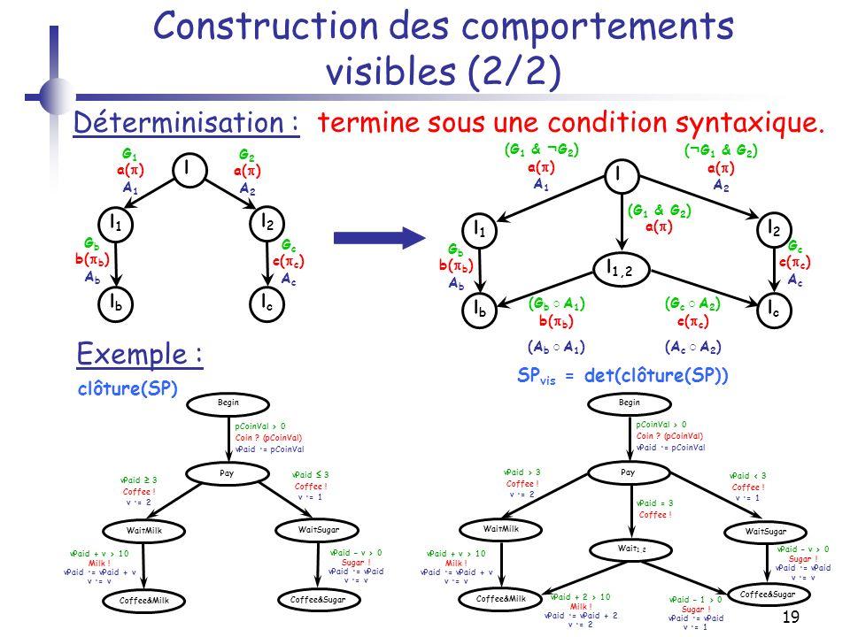 19 Construction des comportements visibles (2/2) l G 1 a( ) A 1 Déterminisation : l1l1 l2l2 G 2 a( ) A 2 lblb lclc G b b( b ) A b G c c( c ) A c l (G