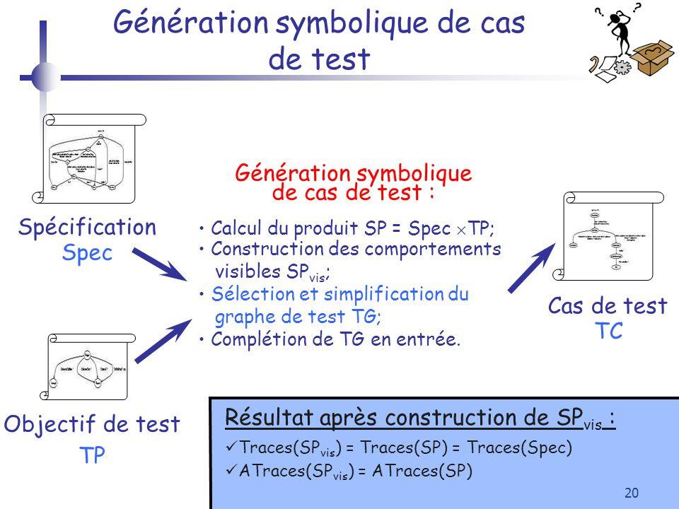 20 Génération symbolique de cas de test Objectif de test TP Cas de test TC Spécification Spec Génération symbolique de cas de test : Calcul du produit