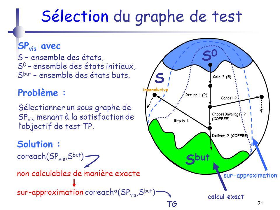 21 Sélection du graphe de test SP vis avec S – ensemble des états, S 0 – ensemble des états initiaux, S but – ensemble des états buts. coreach(SP vis,