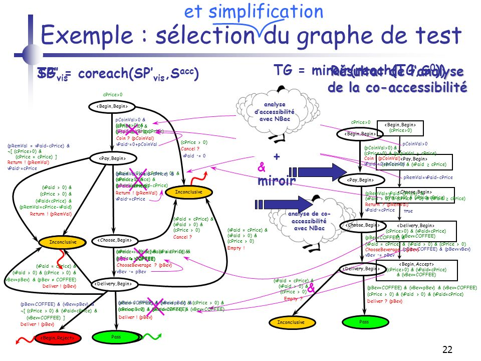 22 Exemple : sélection du graphe de test (vPaid > 0) & (cPrice > 0) & (vPaid<cPrice) & (pRemVal=cPrice-vPaid) Return .