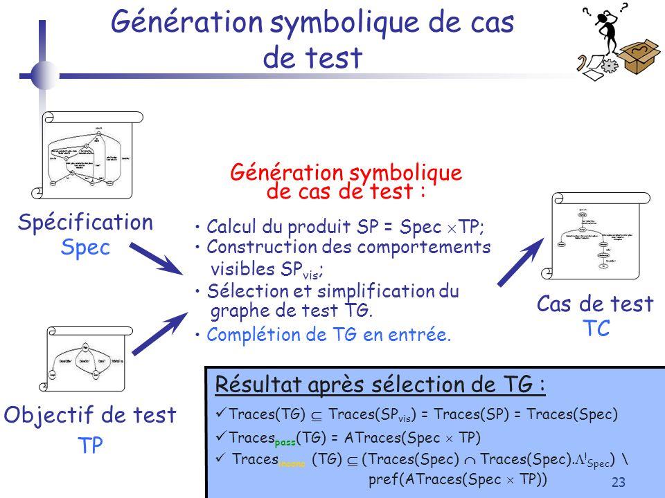23 Génération symbolique de cas de test Objectif de test TP Cas de test TC Spécification Spec Génération symbolique de cas de test : Calcul du produit