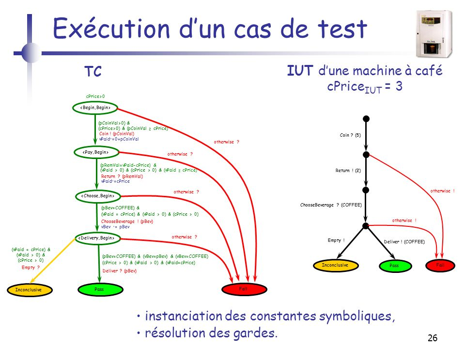 26 Exécution dun cas de test TC cPrice>0 (vPaid = cPrice) & (vPaid > 0) & (cPrice > 0) Coin .