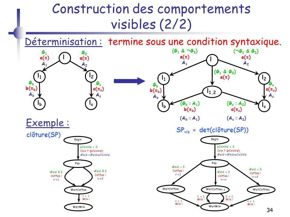 34 Construction des comportements visibles (2/2) l G 1 a( ) A 1 Déterminisation : l1l1 l2l2 G 2 a( ) A 2 lblb lclc G b b( b ) A b G c c( c ) A c l (G