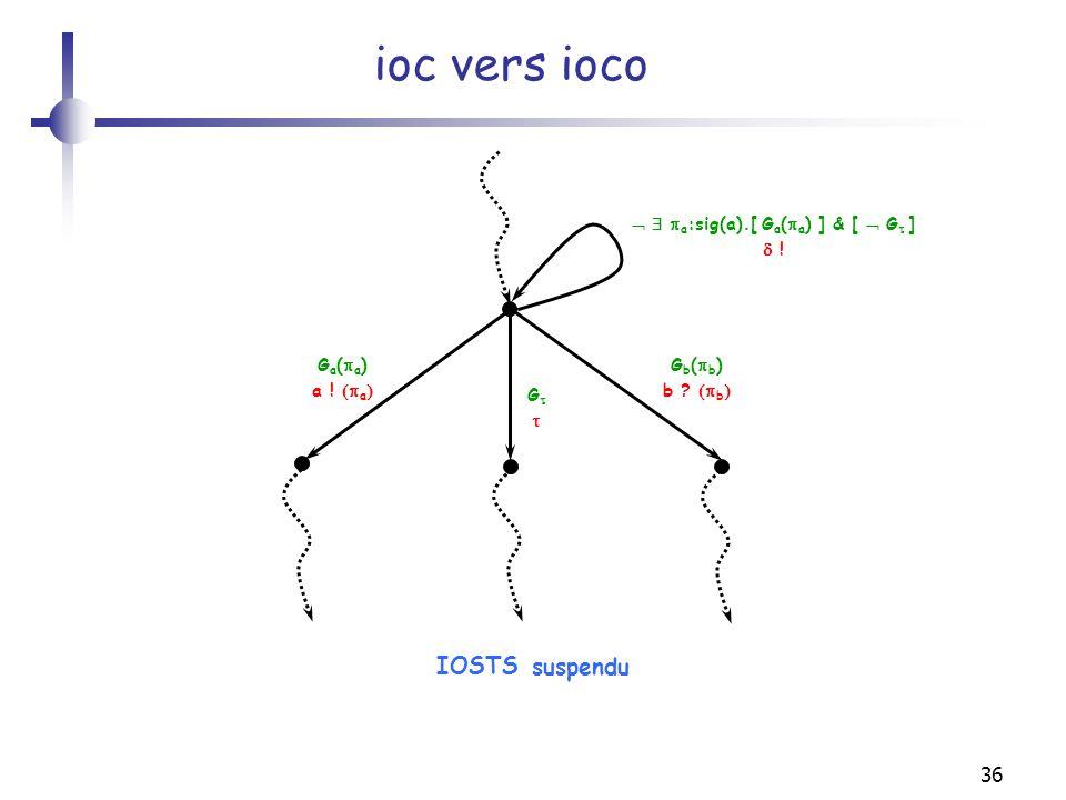 36 ioc vers ioco G a ( a ) a ! a IOSTS G G b ( b ) b ? b a :sig(a).[ G a ( a ) ] & [ G ] ! suspendu