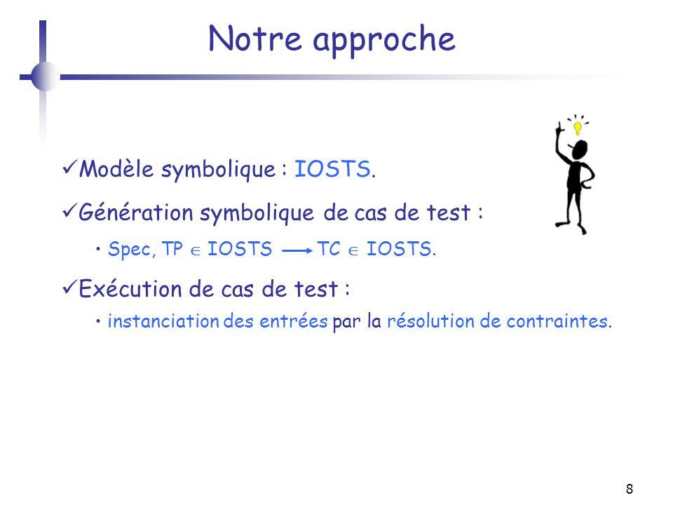 8 Notre approche Modèle symbolique : IOSTS. Génération symbolique de cas de test : Spec, TP IOSTS TC IOSTS. Exécution de cas de test : instanciation d
