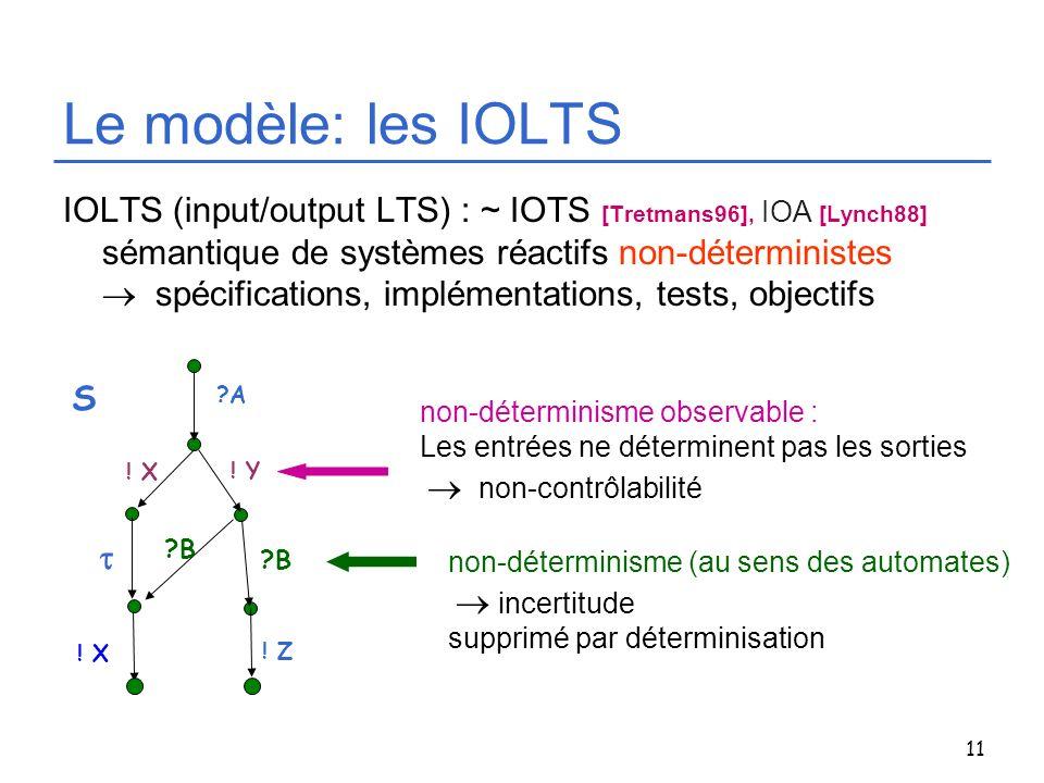 11 Le modèle: les IOLTS IOLTS (input/output LTS) : ~ IOTS [Tretmans96], IOA [Lynch88] sémantique de systèmes réactifs non-déterministes spécifications