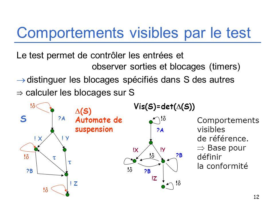 12 Comportements visibles par le test Le test permet de contrôler les entrées et observer sorties et blocages (timers) distinguer les blocages spécifi