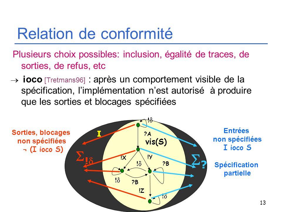 13 I Relation de conformité Plusieurs choix possibles: inclusion, égalité de traces, de sorties, de refus, etc ioco [Tretmans96] : après un comporteme