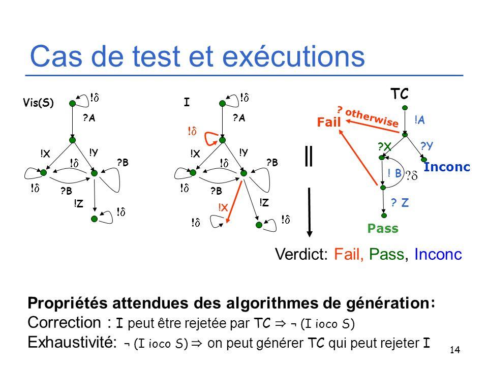 14 Cas de test et exécutions !A ?Y ?X TC ? Z ! B Inconc Fail Pass ? otherwise ?A ?B !Z !Y !X ?B Vis(S) Propriétés attendues des algorithmes de générat