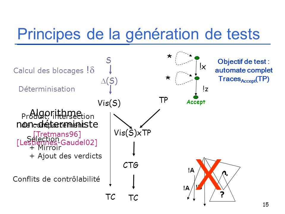 15 Principes de la génération de tests S (S) Calcul des blocages ! Déterminisation Produit: intersection de comportement Sélection + Mirroir + Ajout d
