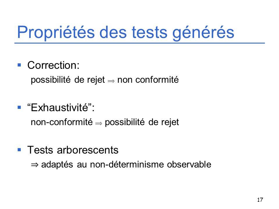 17 Propriétés des tests générés Correction: possibilité de rejet non conformité Exhaustivité: non-conformité possibilité de rejet Tests arborescents a