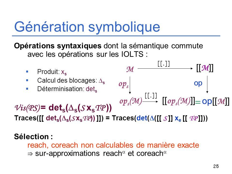 25 Opérations syntaxiques dont la sémantique commute avec les opérations sur les IOLTS : Produit: x s Calcul des blocages: s Déterminisation: det s Vi